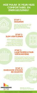 Deze infographic laat zien hoe je je huis in 4 stappen comfortabel en energiezuinig maakt.